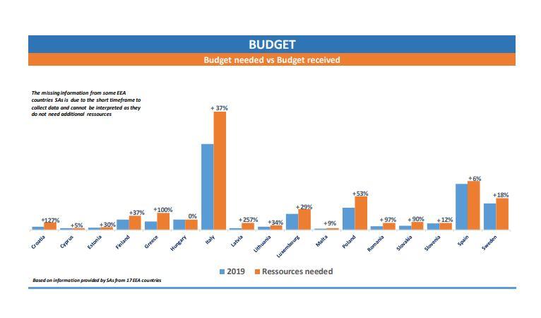Budget nationale Datenschutzbehörden DSGVO