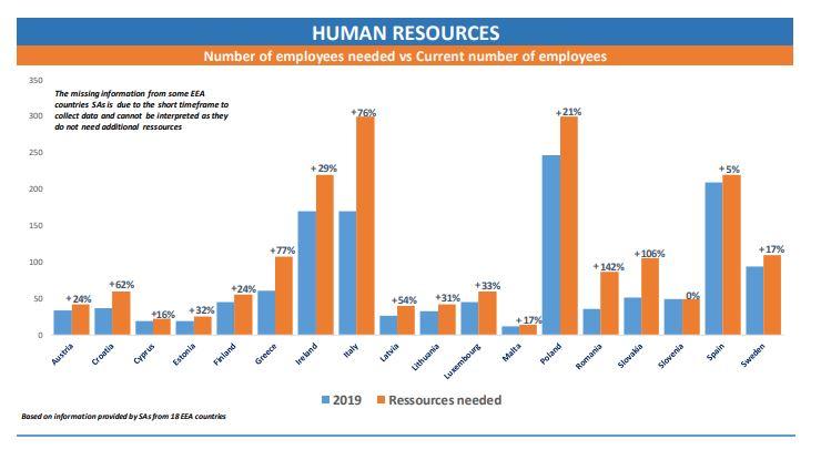 Human Resources nationale Datenschutzbehörden DSGVO